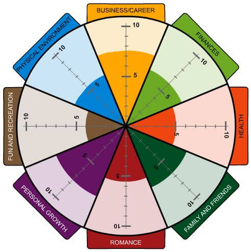 wheel-of-life-assessment